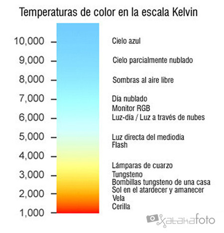 Temperatura Color Kelvin